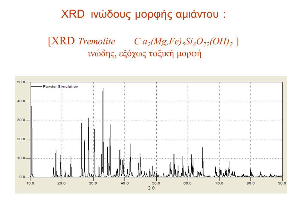 XRD ινώδους μορφής αμιάντου : [XRD Tremolite